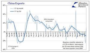 Esportazioni cinesi