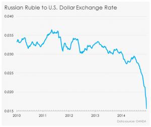 Crisi BRICS - svalutazione rublo