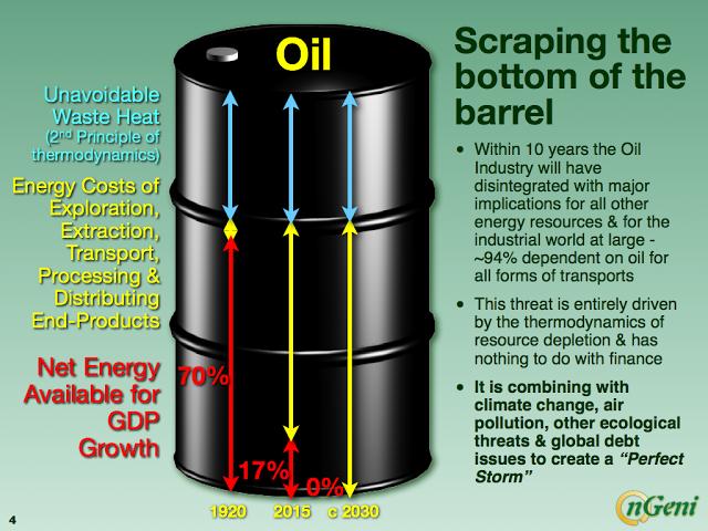 Crepuscolo del petrolio – un commento