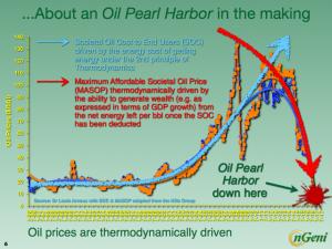 crepuscolo del petrolio collasso