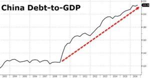 debito Cina