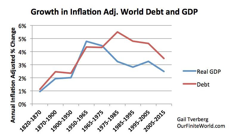 crescita debito versus PIL