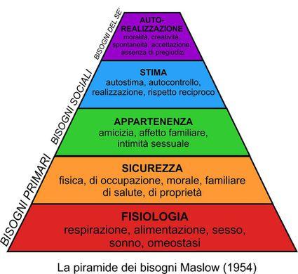 Rovesciare la Piramide di Maslow.