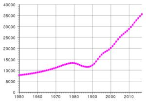 Crescita demografica in Afghanistan