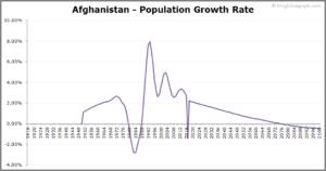 Tasso di crescita demografica